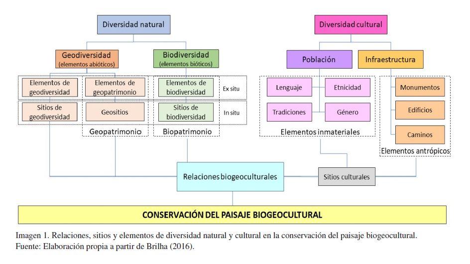 Biogeocultural